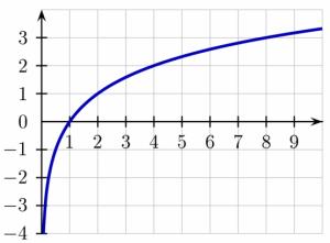 Der Logarithmus bewirkt eine Dämpfung: die Kurve steigt zunächst sehr steil an, später dann aber nur noch schwach.